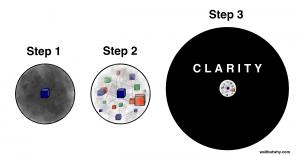 Step-1-3-Circles