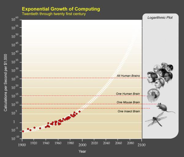 PPTExponentialGrowthof_Computing-1-600x512