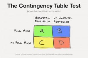 full-moon-myth-contigency-table-700x466